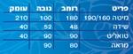 תמונה של חדרי שינה: חדר שינה בהפרדה יהודית דגם חץ